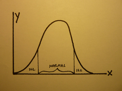 Diagram 2 - Normal Distribution Curve