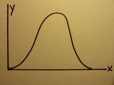 Diagram 1 - Normal Distribution Curve